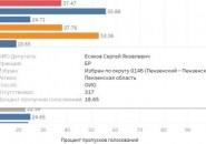 Подсчитано, сколько голосований пропустили пензенские депутаты в ГД