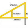 Простейшие конструкции стропил для крыши частного дома